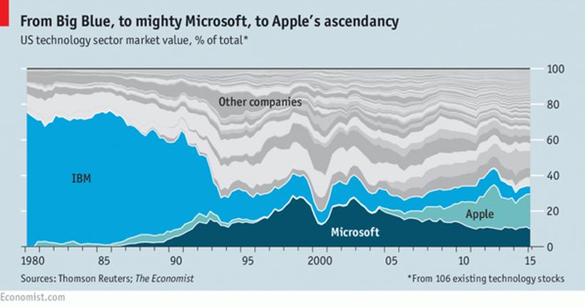 Chart 35 ปี ของ Apple,Microsoft และ IBM